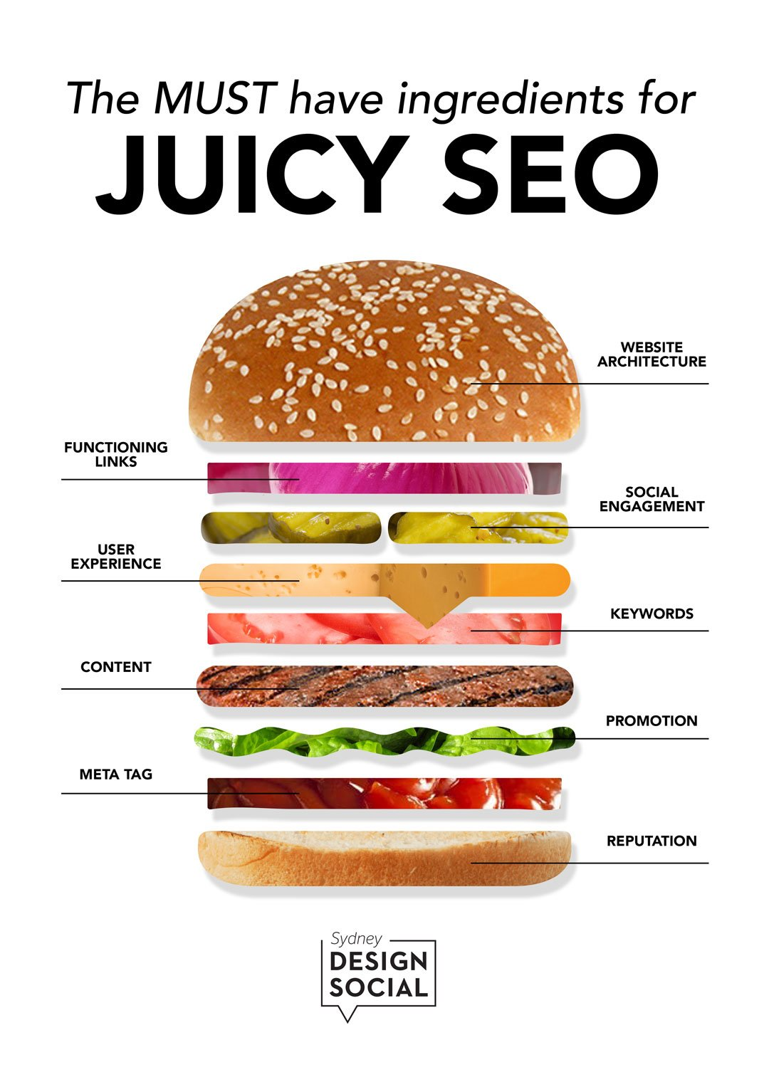 A graphic that describes each layer of a burger to be an ingredient for great search engine optimisation